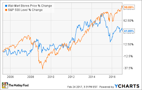 3 Lessons From Warren Buffetts Decision To Dump Wal Mart