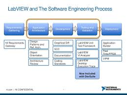 Design Patterns In Labview Labview For Advanced Applications Ppt Download
