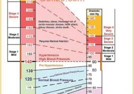 What Is High Blood Pressure Chart Low And High Blood Pressure Chart