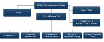 Department Of Navy Chief Information Officer Resources