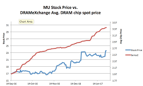 Dram Spot Pricing Update With A Glimpse At Nand Electric