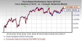 Csco Stock Quote Custom Will Cisco CSCO Disappoint Estimates In Q48 Earnings Nasdaq