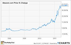 3 Great Reasons To Buy Amazon Com Stock Nasdaq