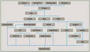 Electroplating Process Electroplating Process Flow Diagram