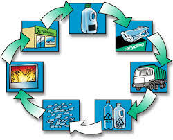 Plastic Recycling Processes Stages And Benefits