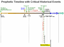 7 Year Tribulation Timeline Chart A Survey Of The Prophetic Timelines