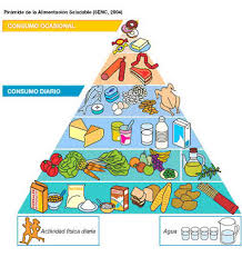 food pyramid 2015 in spanish. Brilliant 2015 Spanish Food Pyramid In 2015 E