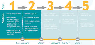 This vaccine has reached phase 3 trials. Covid 19 Vaccination Distribution Plan Phase 2 Update Stormont Vail Health