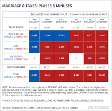 Income Tax Penalty Chart Getting Married Put Amt Repeal On Your Gift List