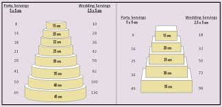 Party Cake Serving Chart Fantasy Cakes Sitges Unique Cakes In Sitges And Barcelona