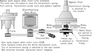gofar services llc appliance repair houston tx chapter figure sn 1 late model drive train