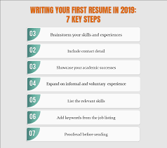 Resume Writing Your Firstsume Tips And Strategiessumeperk
