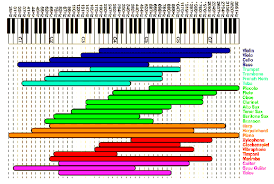 Piano Frequency Chart Carnegie Chart Notes Frequency Live Yoga White Rock