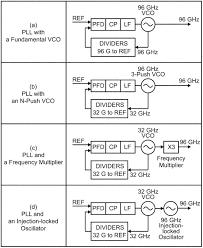 Реферат Рисунок 1 Способы построения синтезатора частот а ГУН на основной частоте б n push ГУН в ГУН с умножителем частоты
