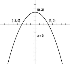 parabolic curve equation. the parabola opens downward, because coefficient of x2 is negative. vertex at (0, 3), y-intercept, and equation axis symmetry parabolic curve