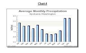 Forecasting For Western Eastern Washington