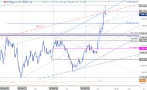 Xauusd Price Chart Gold Price Outlook Xau Usd Rally Stalls At Resistance