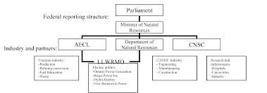 Saskatchewan Health Authority Organizational Chart Canada 2011