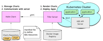 Helm Charts For Kubernetes Helm Openstack Helm Taco Docs Documentation