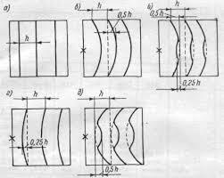 Реферат Методы измерения точности формы рабочих поверхностей  Рис 2 Общие и местные ошибки поверхности а местная ошибка отсутствует б бугор n 0 5 в бугор n 0 5 местная яма Δn 0 25