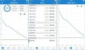 Weight Tracker Apps Under Fontanacountryinn Com