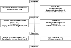 Flowchart Of Patients Enrolled In The Study Abo Blood