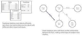 Graph Databases Graph Databases Whats The Big Deal Towards Data Science