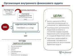 Презентация на тему Осуществление внутреннего финансового  6 ЦЕЛИ