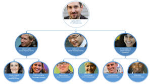 Visio Organization Chart Coin Style Hr Chart Organizational