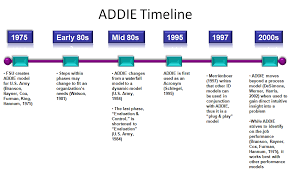 ADDIE Timeline (history): While the concept of ISD has been around ...