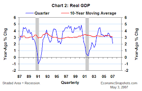 Economic Snapshots Recent Trends In Real Gdp May 3 2007