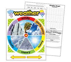 Weather Tree Chart Trend Enterprises Weather Poster