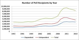 Pell Grant 2014 15 Chart Examining Trends In Pell Grant Award Data Washington Monthly