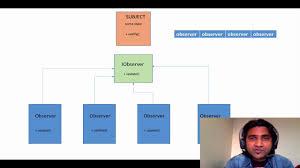 Observer Pattern Javascript Cool Inspiration Ideas