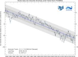 What Is Volume In Science Polar Science Center Piomas Arctic Sea Ice Volume Reanalysis