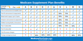 Medicare Advantage Comparison Chart 2019 What Is A Medicare Select Plan Medicare Plan Finder