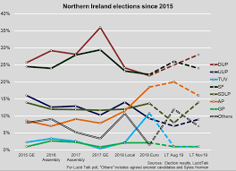 Northern Ireland Looks Set For The Most Unpredictable