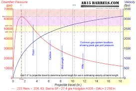Ar15barrels Com Randalls Description Of Ar Gas Operation