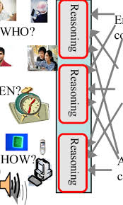 Conference Scheduling Uses The Enterprise The User And The