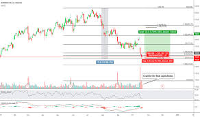 Wday Stock Chart Wday Stock Price And Chart Nasdaq Wday Tradingview