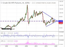Tsx Futures Chart Light Crude Oil Breakout Imminent Investing Com