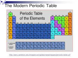 The Periodic Table: An Introduction. - ppt download