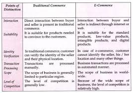 speech on e commerce meaning characteristics and other details difference between traditional commerce and e commerce