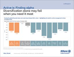 Allianz Global Investors Bright Ideas