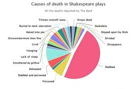 Causes Of Death In Shakespeare Plays Liverpool Everyman