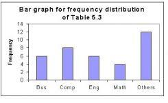 table chart design inspiration. 5.3 Graphical Representation With Frequency Table Graph Chart Design Inspiration I