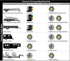 connector wiring diagrams jpg car and bike wiring pinterest 8 Pin Trailer Connector Wire Diagram b2b university common plug ends per trailer 8 pin trailer plug wiring diagram
