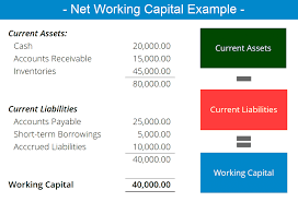 net working capital meaning examples formula importance change impact