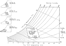 Vi Bio Climatic Analysis And Comfort Strategies