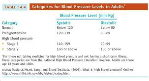 Contents Of Categories For Blood Pressure Levels In Adults